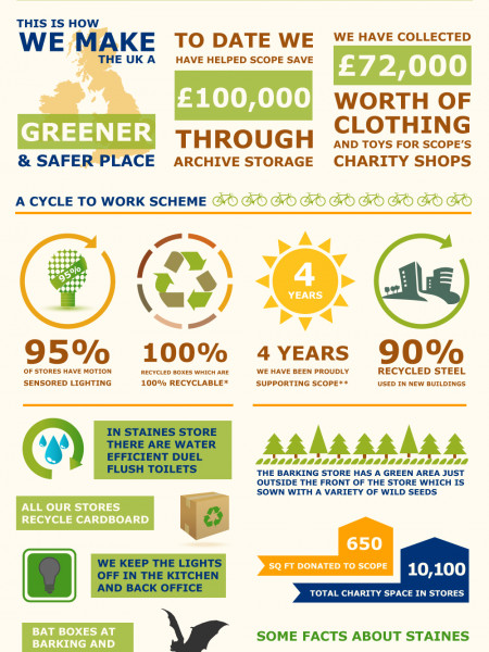Safestore -  Keeping Green  Infographic