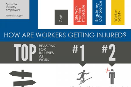 Safety & the Human Factor Infographic