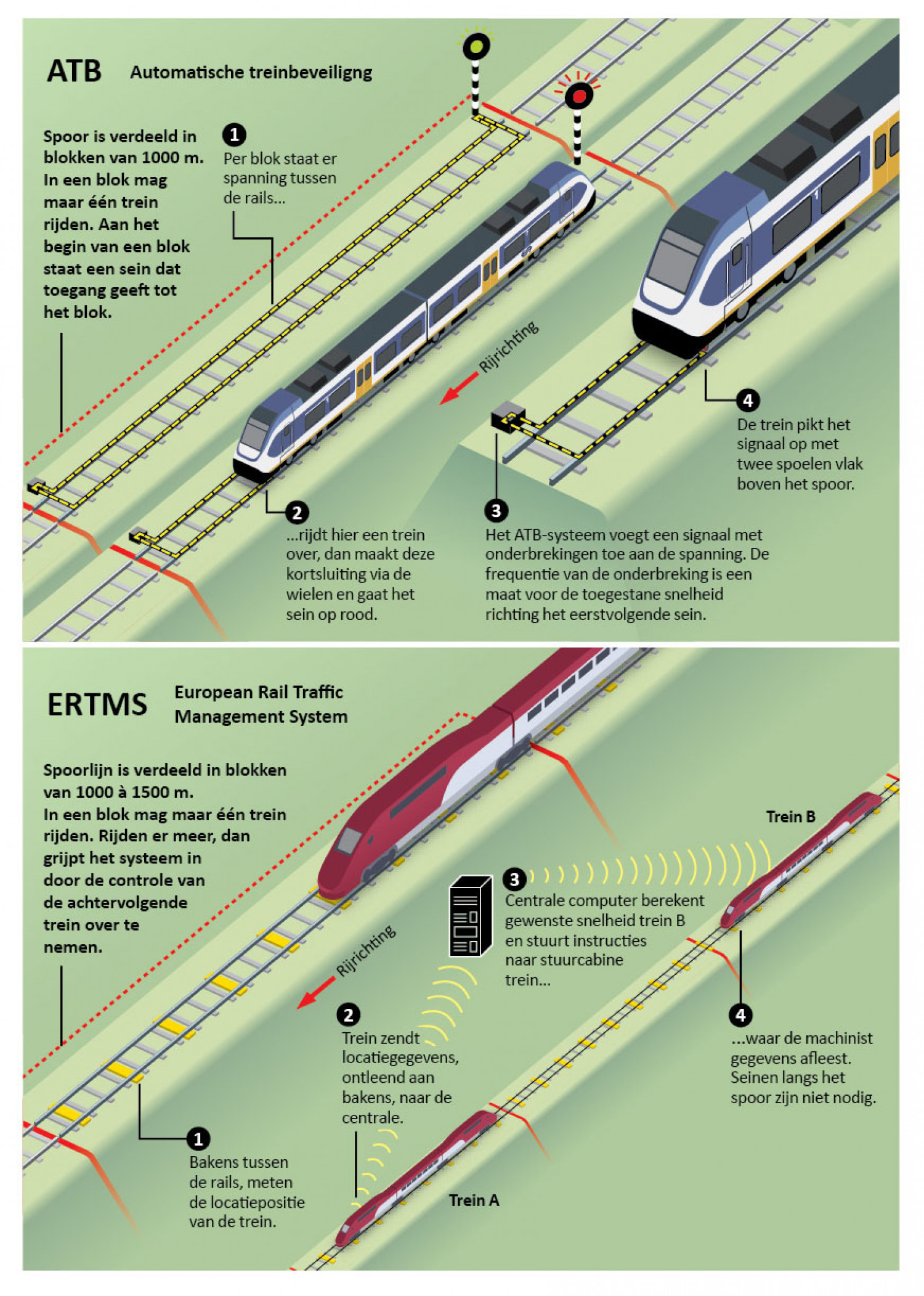 Safetysystems for railways Infographic