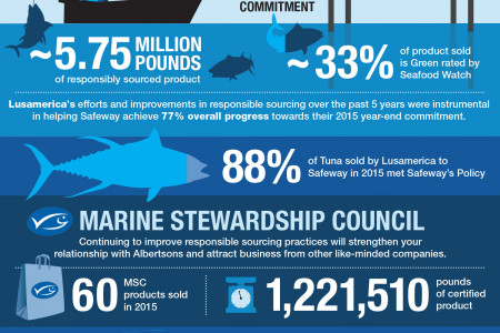 Safeway 2015 Sustainable Seafood Achievements Infographic