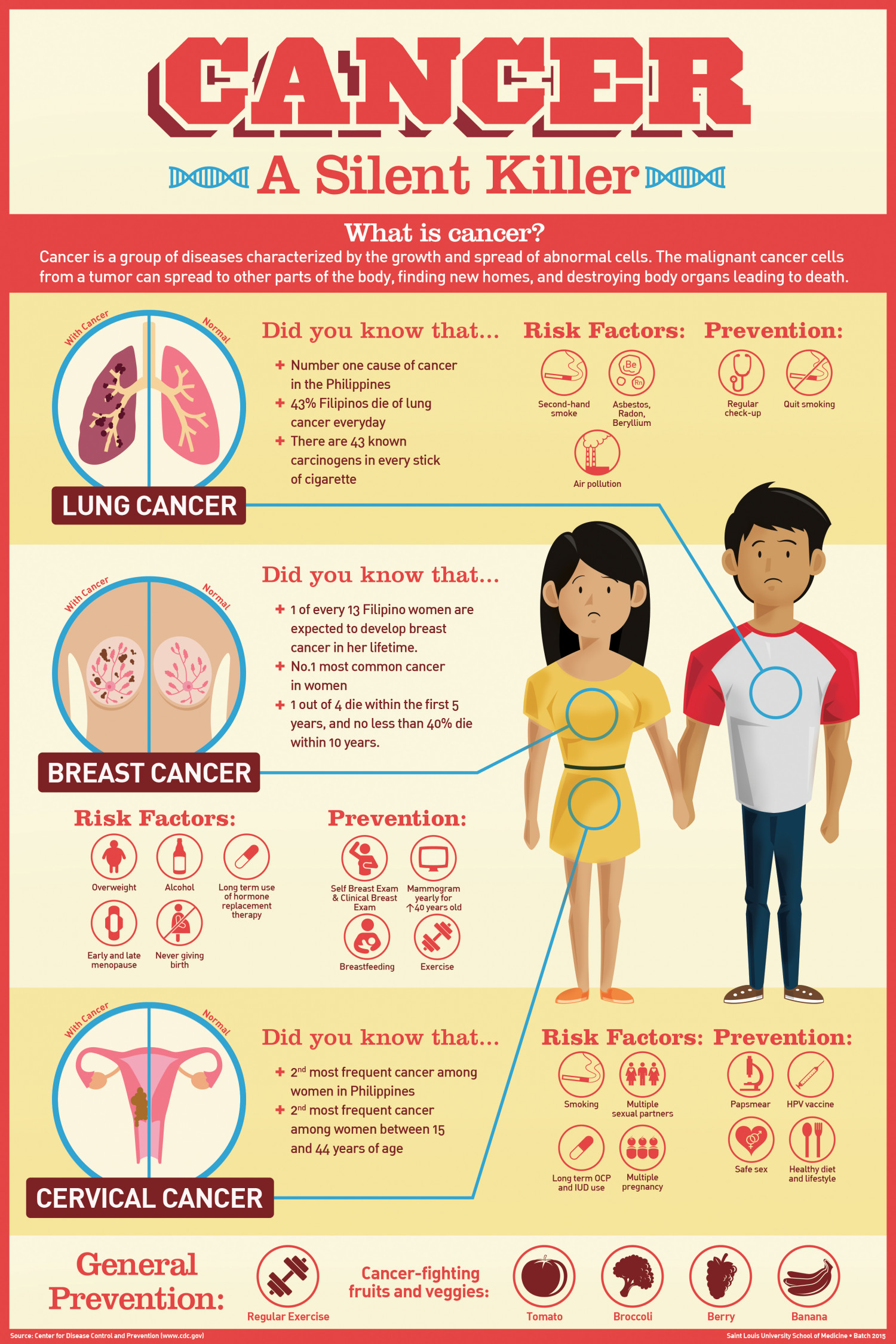 Cancer: A Silent Killer Infographic