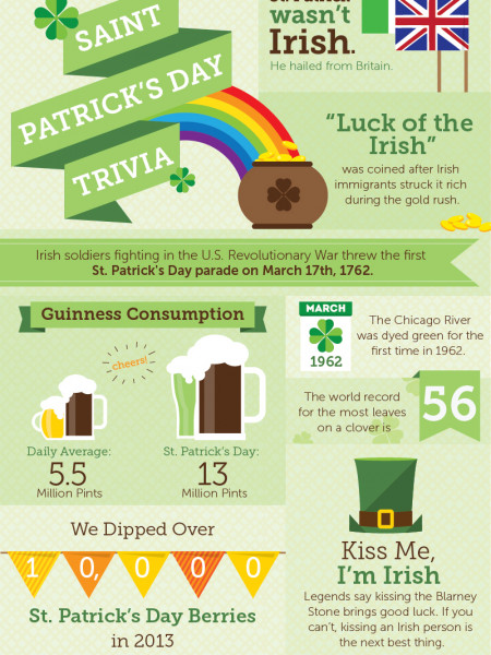 St. Patrick's Day Trivia Infographic
