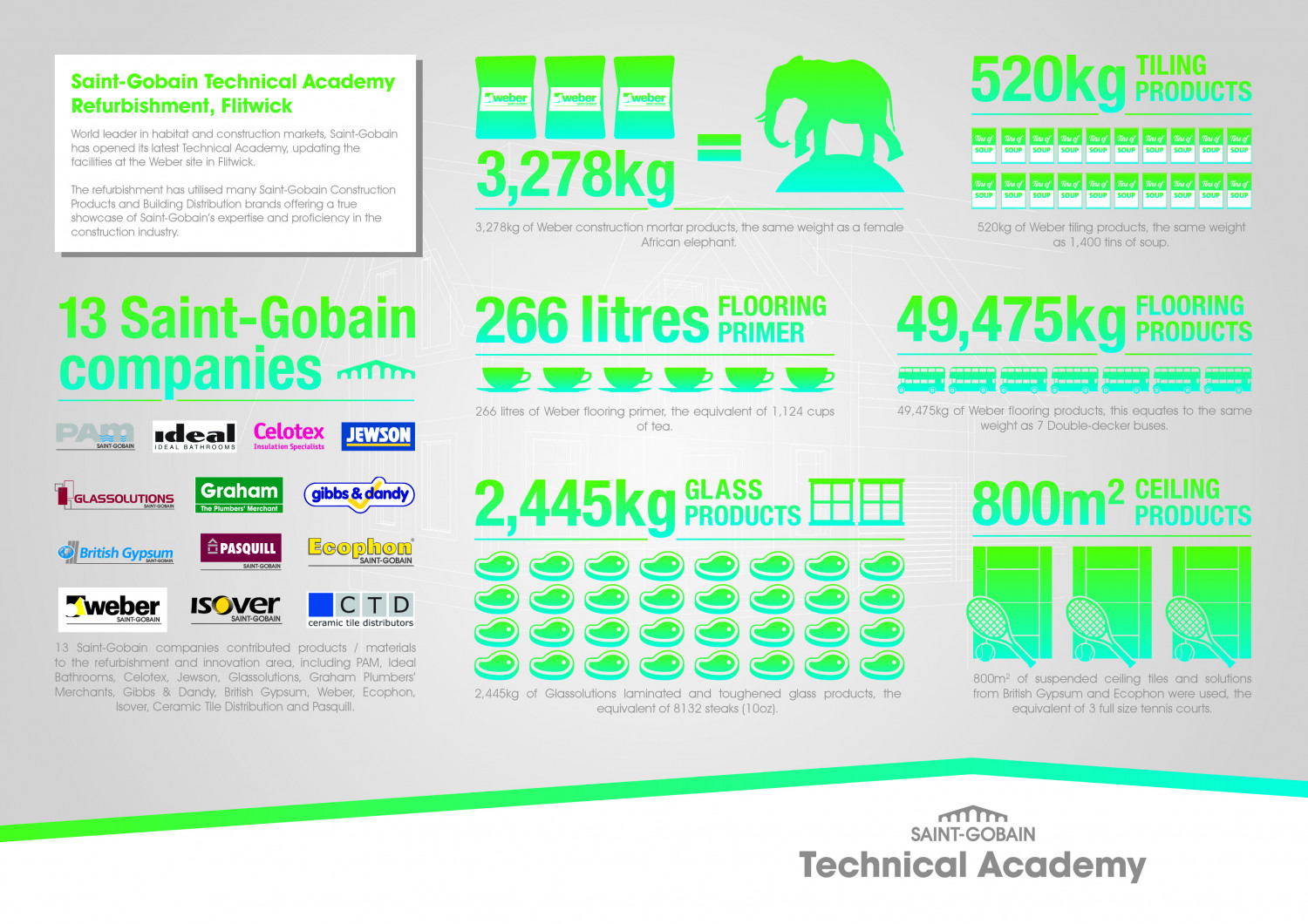 Saint-Gobain Materials Infographic