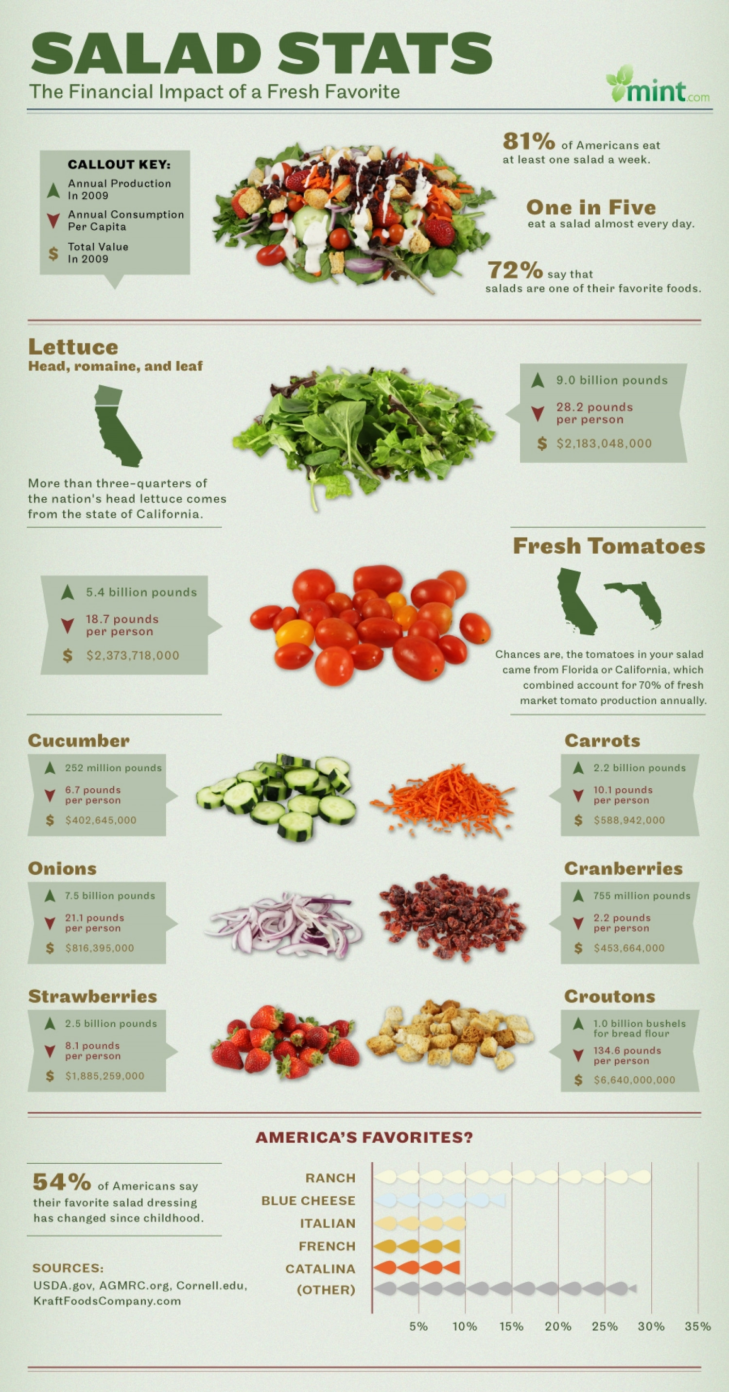 Salad Stats: The Financial Impact of a Fresh Favorite Infographic