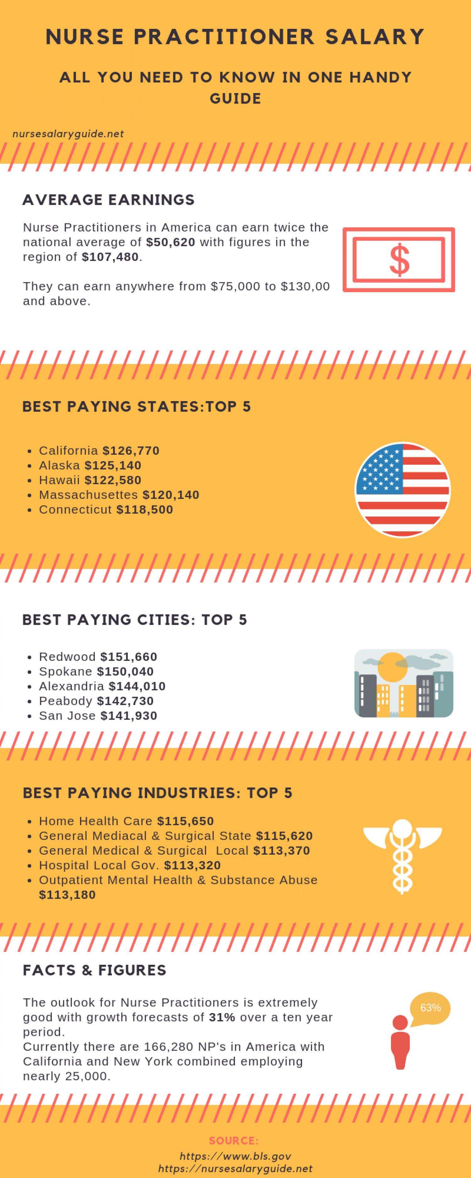 Salary Guide for Nurse Practitioner Infographic