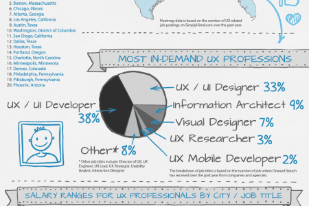 Salary Guide for UX Jobs Infographic