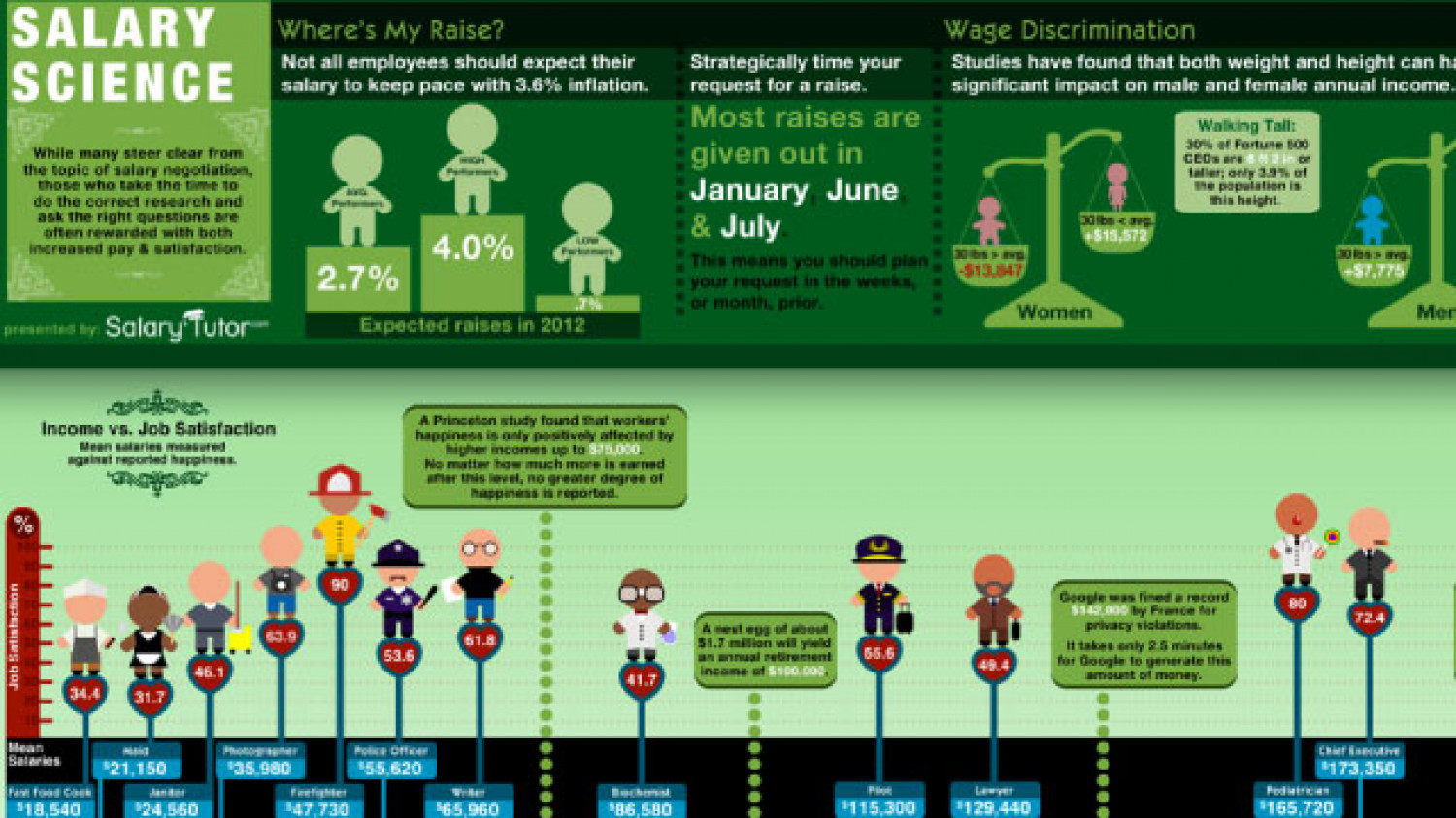 Salary Science Infographic