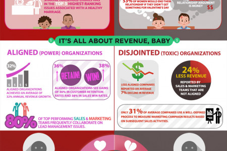 Sales and Marketing Have Moved in Together Infographic