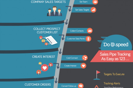 Sales pipeline Infographic