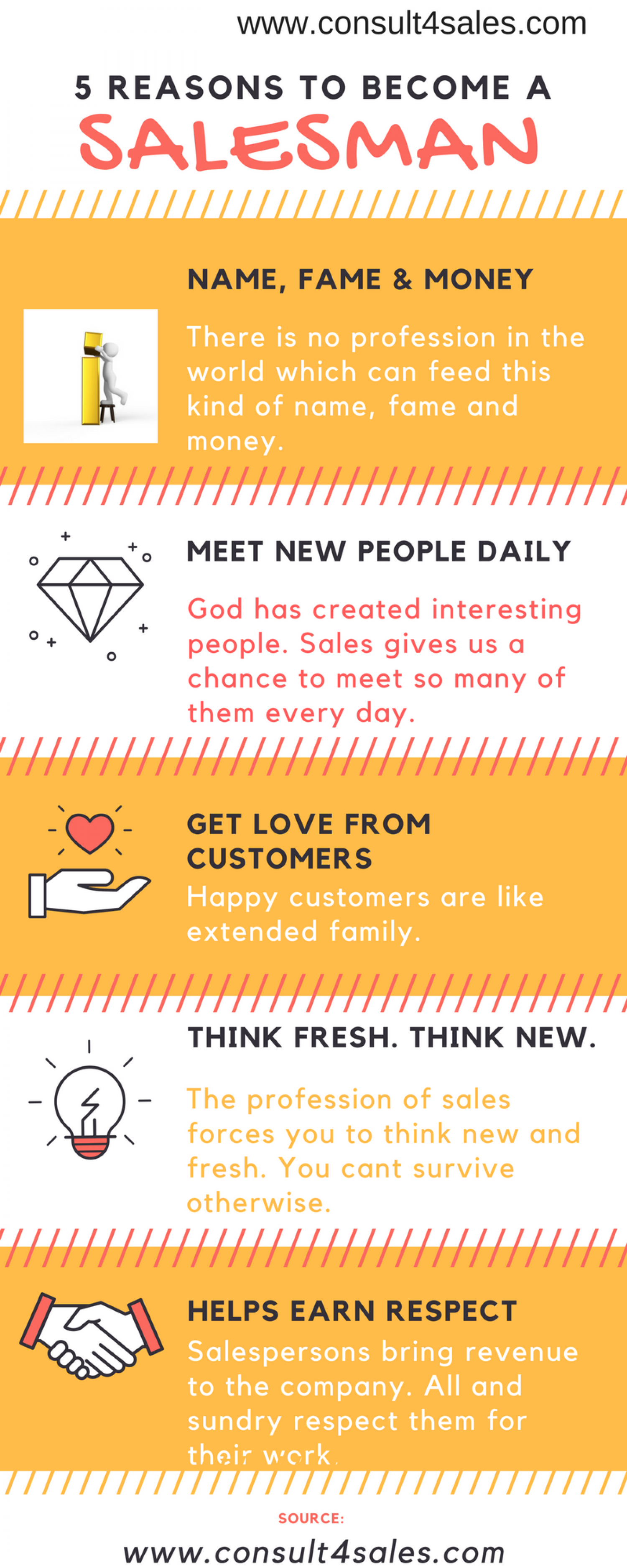Sales Strategy & Methodology   Business Growth Consultant Infographic