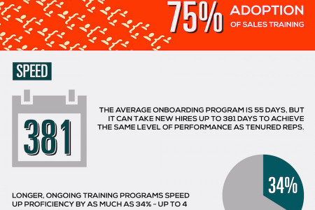 Sales Training KPIs Infographic