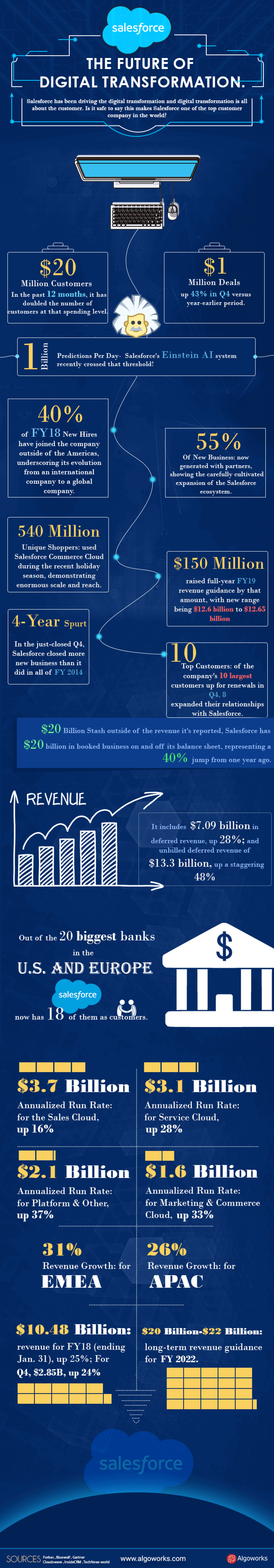 Salesforce – The Future of Digital Transformation   An Infographic Infographic