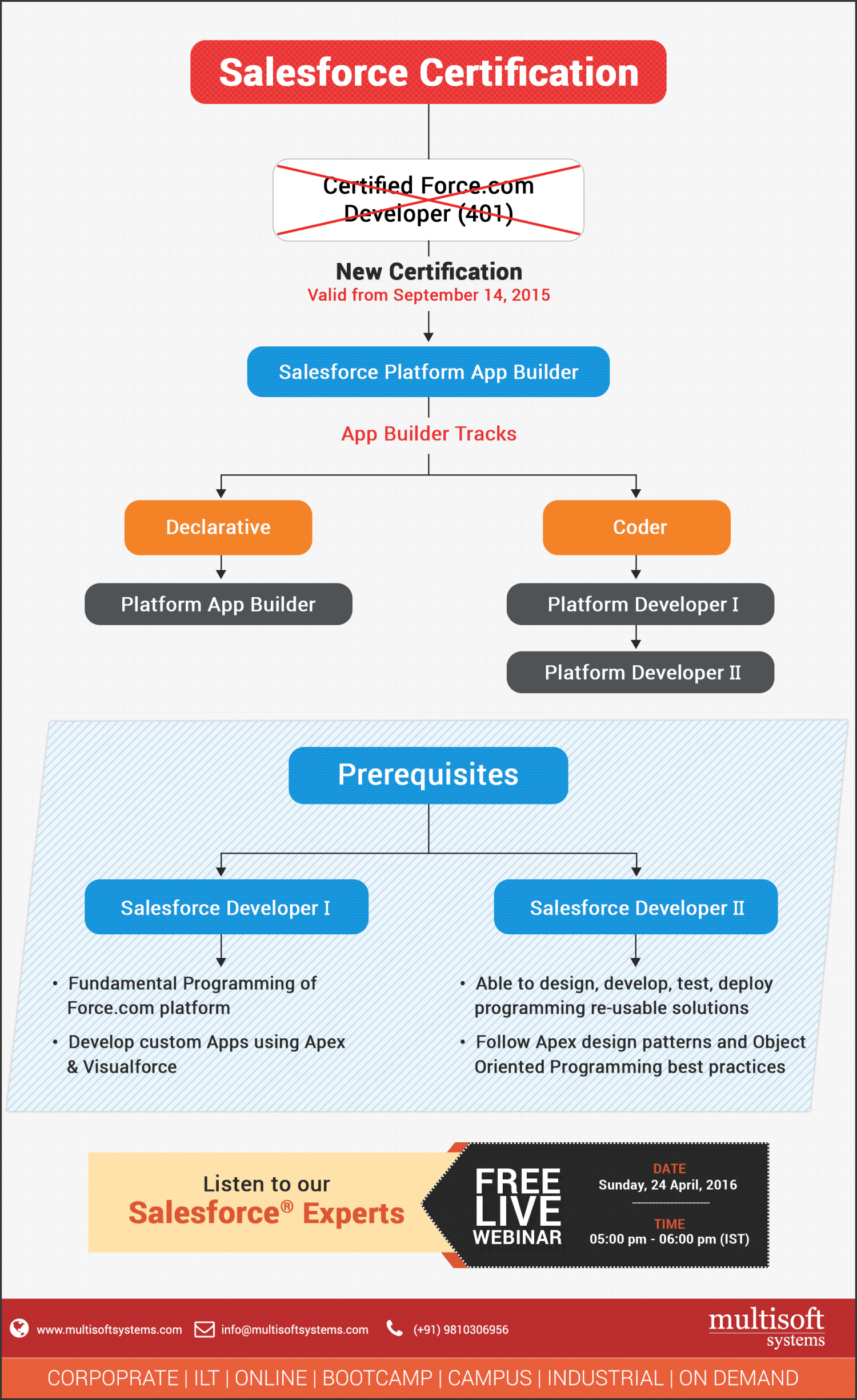 Salesforce certification training multisoft systems visual salesforce certification training multisoft systems infographic 1betcityfo Gallery