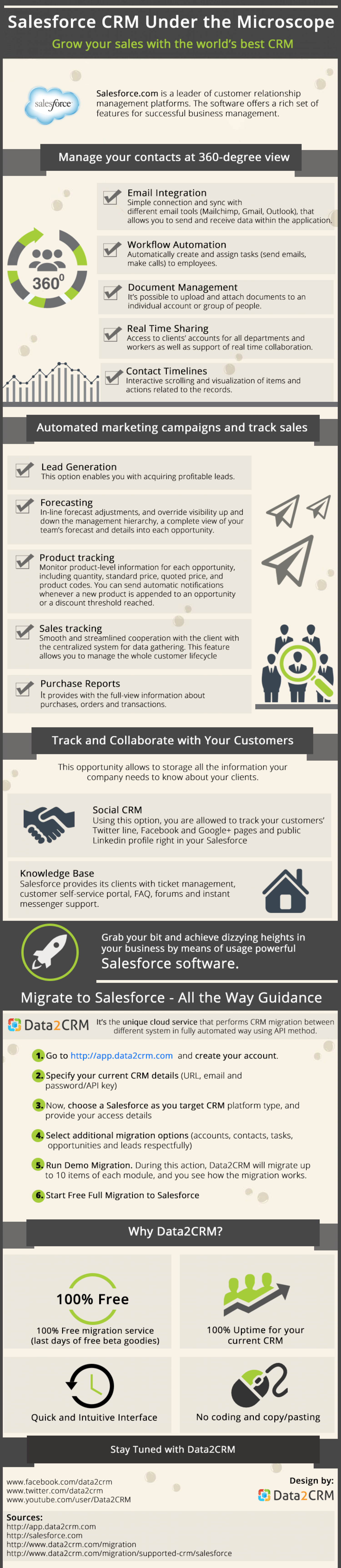 Salesforce CRM Under the Microscope Infographic