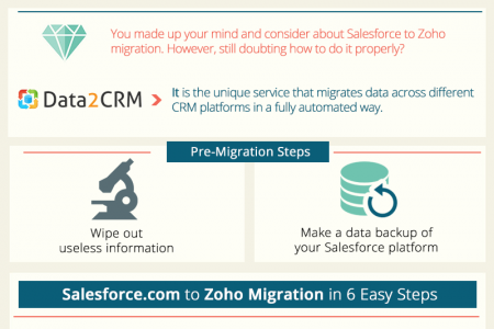 Salesforce to Zoho Migration Automatedly Infographic