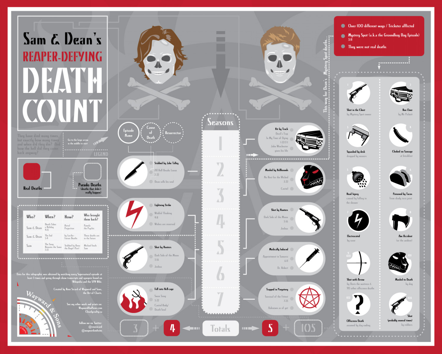 Sam and Dean Death Count Infographic
