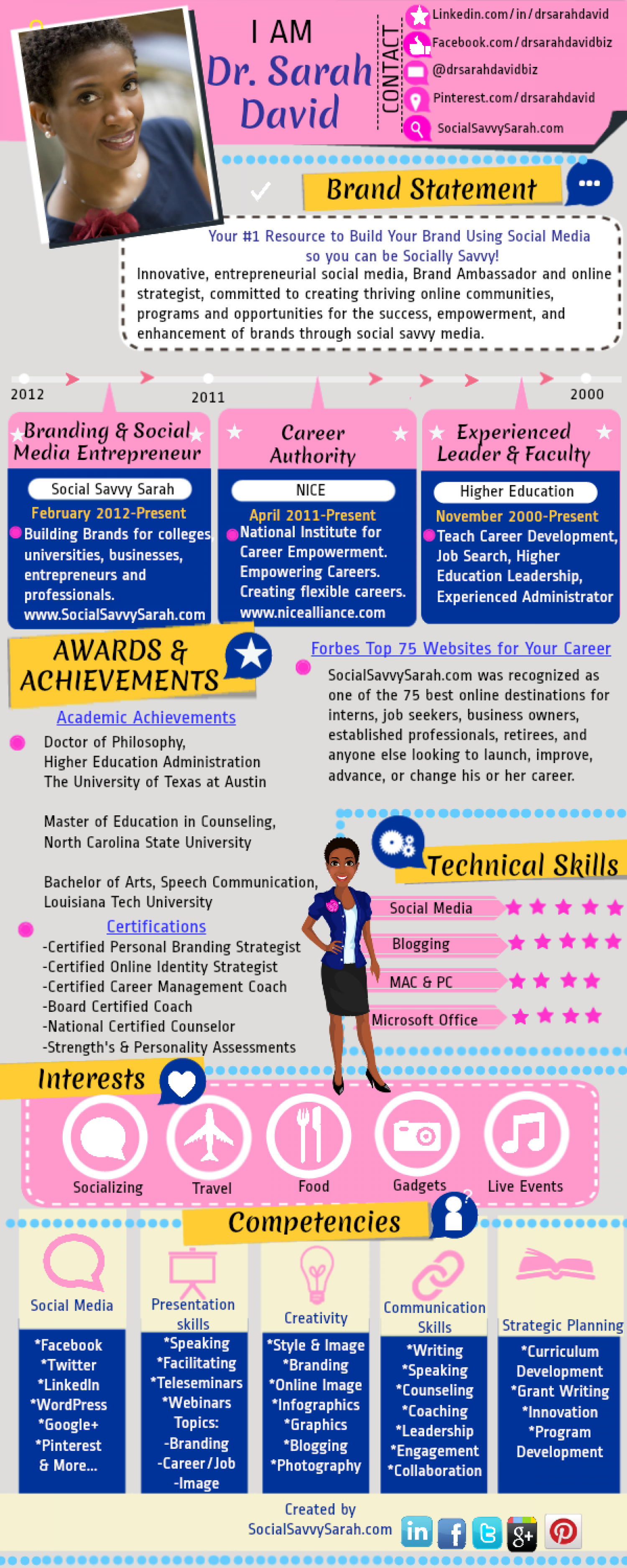 Sample Resume Template Infographic