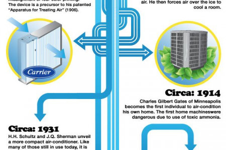 Samsung Air conditioner service Center in Hyderabad Infographic