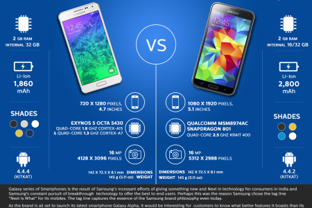 Samsung Galaxy S5 V/S Galaxy Alpha Infographic