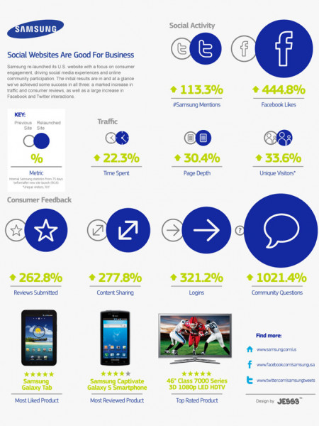 Samsung Homepage Redesign Infographic Infographic