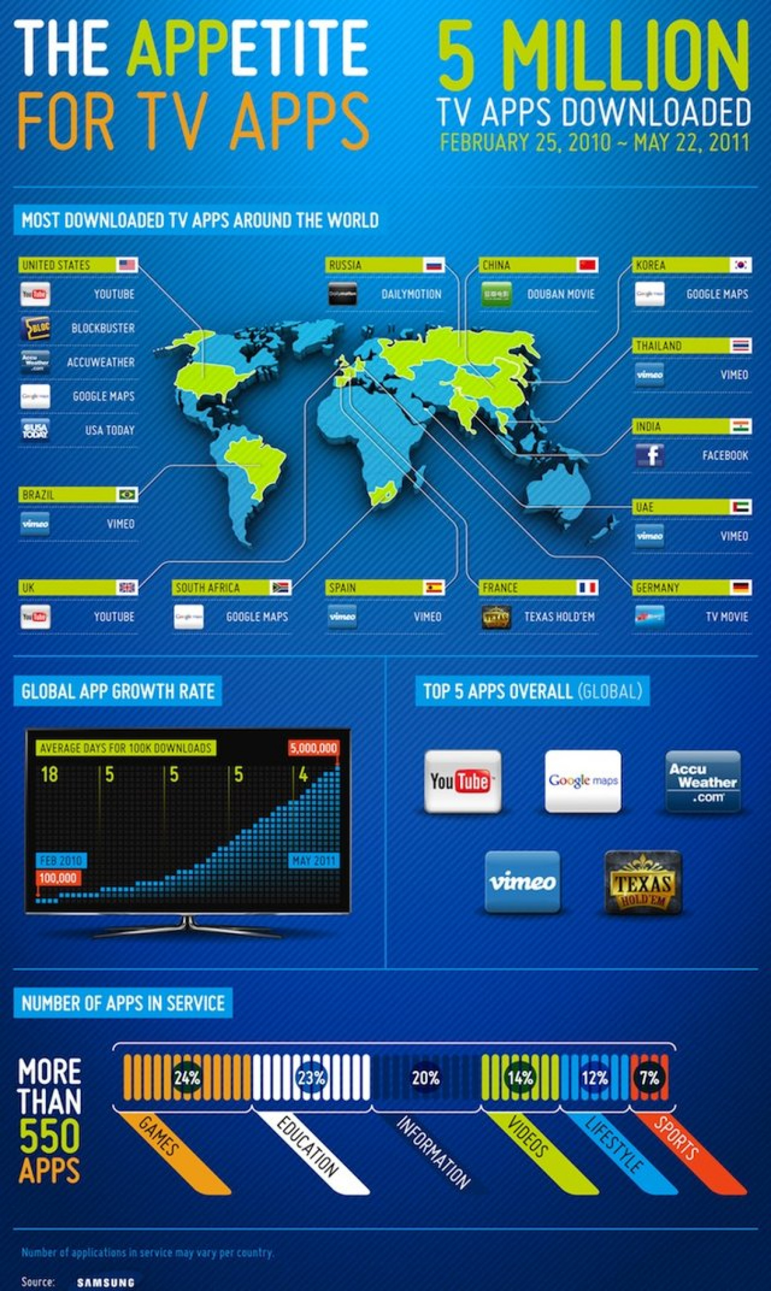 Samsung Smart TV Apps surpasses 5 million downloads Infographic