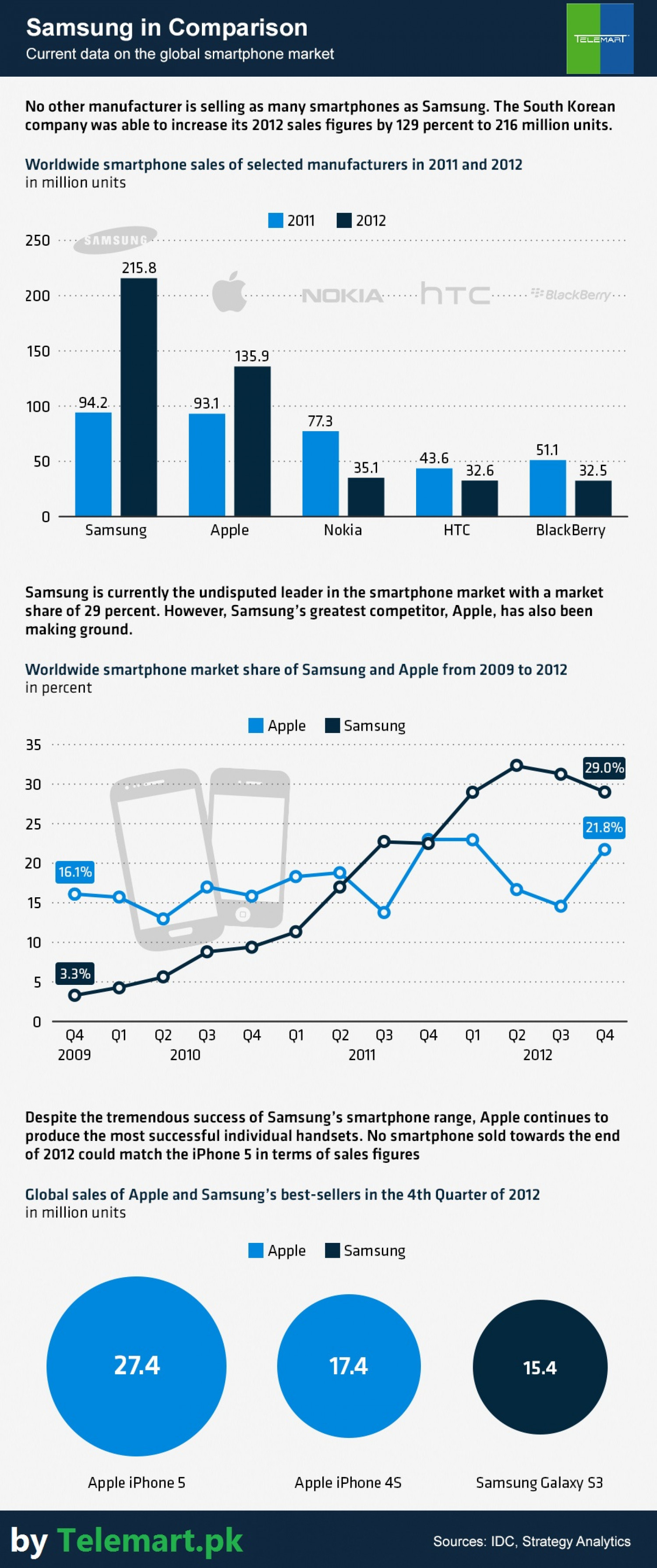 Samsung Vs Other mobiles Infographic