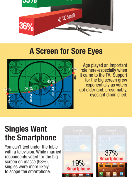 Samsung's 3D Smart TV Is A Hit Infographic