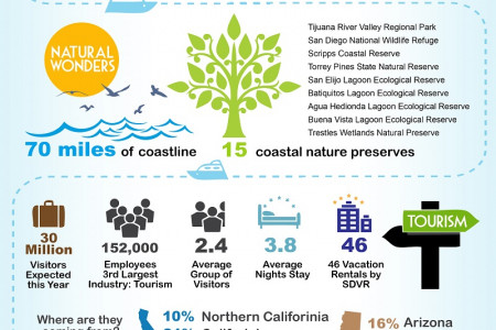 San Diego by the Numbers Infographic