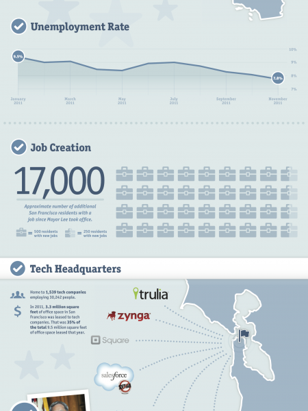 San Francisco: Creating the Jobs of the Future, Today Infographic