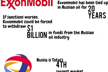 Sanctions on Russia: How Western Oil will be affected Infographic