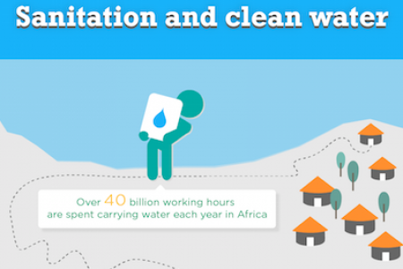 SANITATION AND CLEAN WATER Infographic