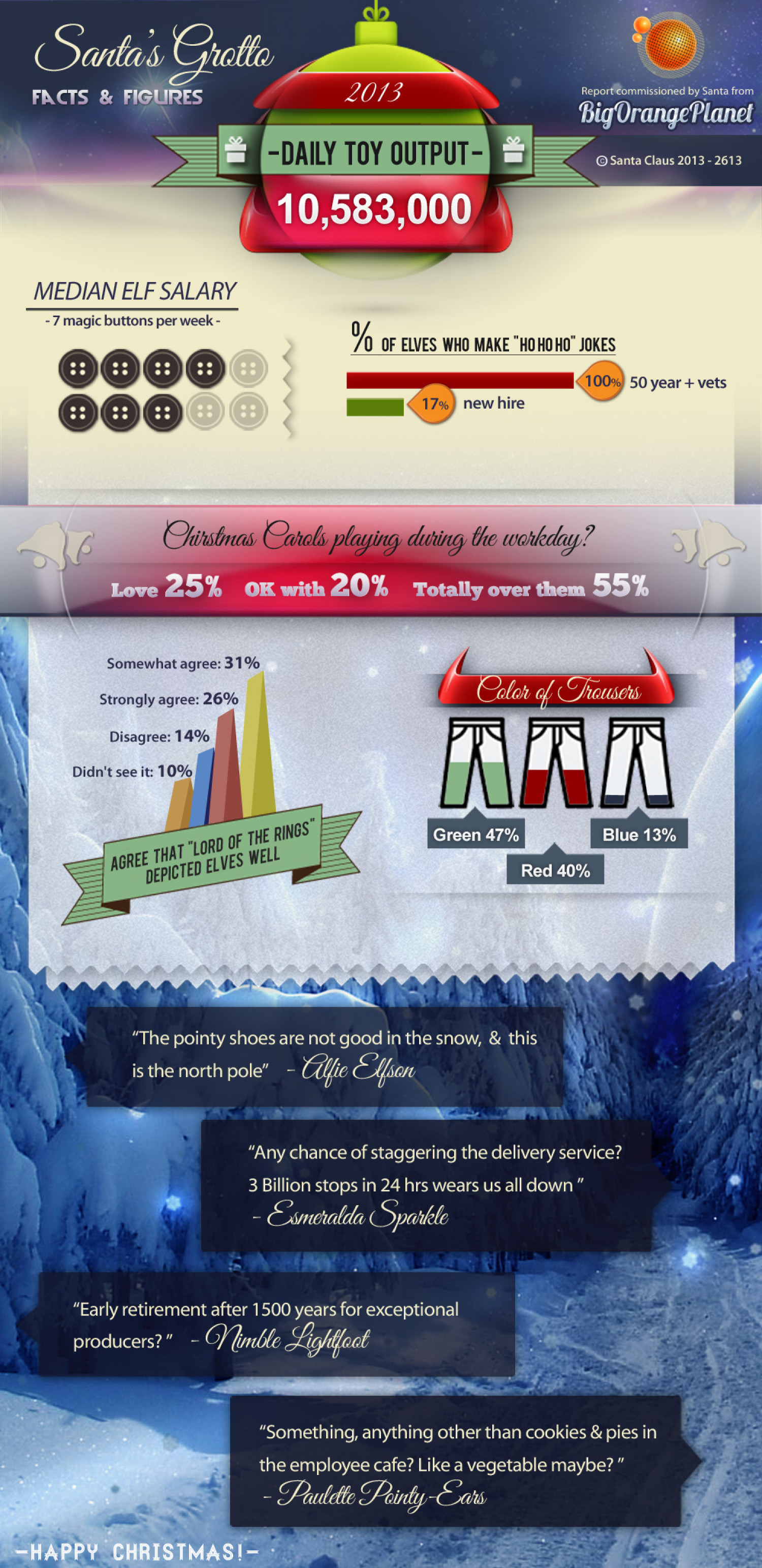 Santa's Grotto Facts and Figures Infographic
