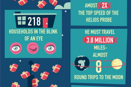 Santa's Logistical Nightmare Infographic