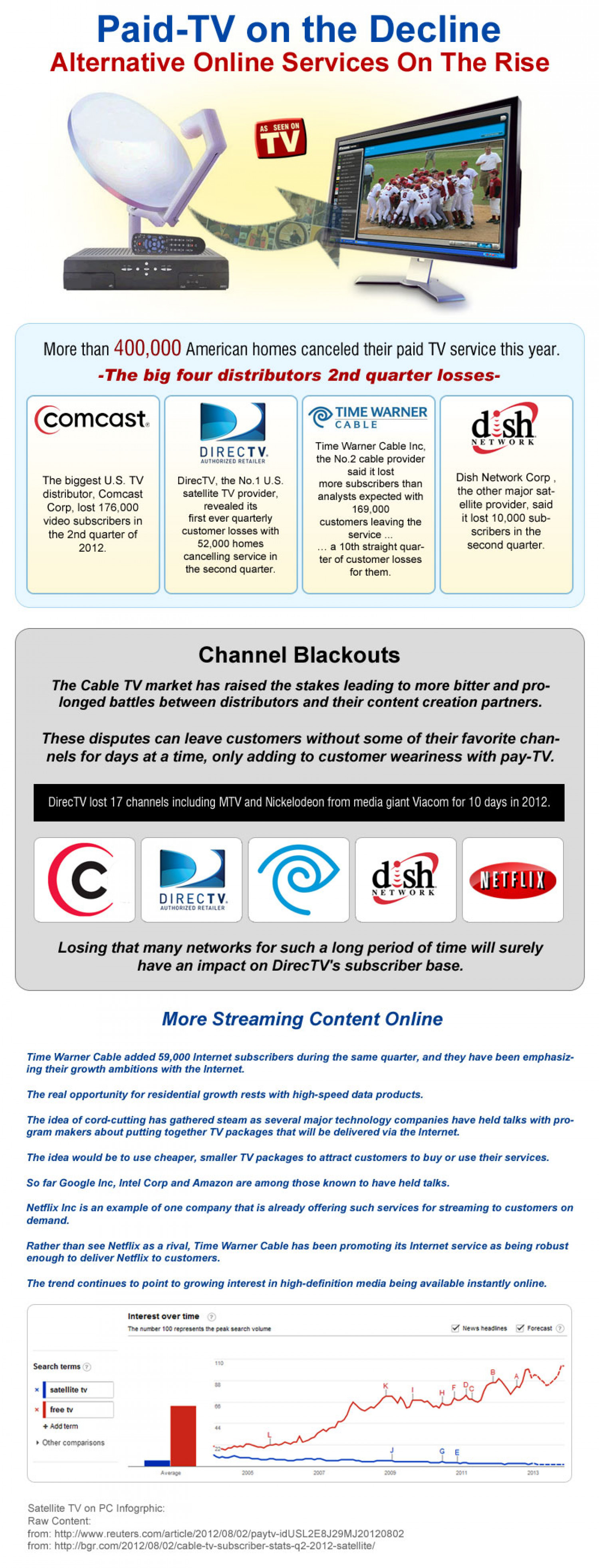 Satelite TV for PC Infographic