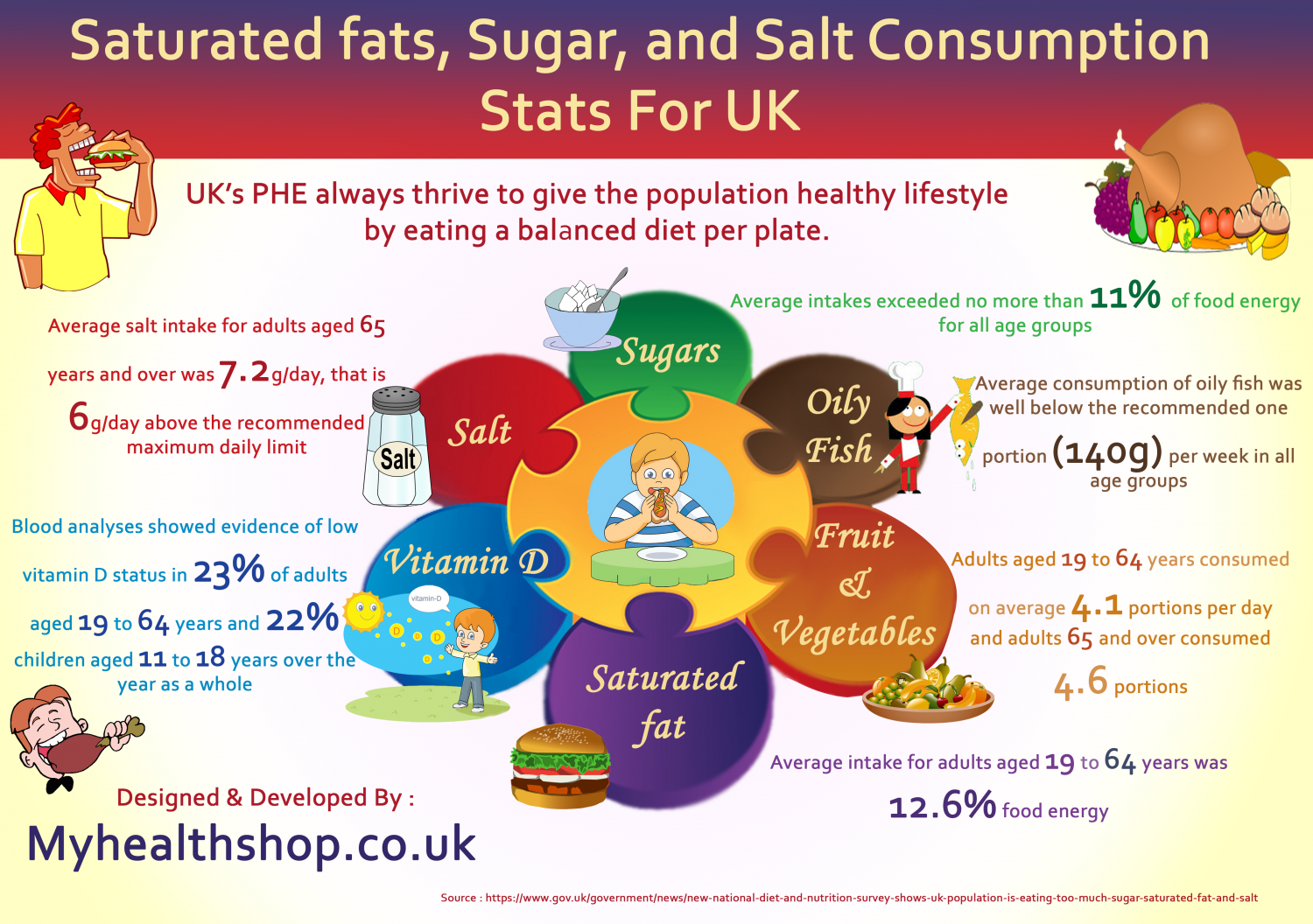 Saturated fats, Sugar, and Salt Consumption  Stats For UK Infographic