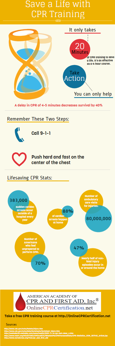 Save A Life With Cpr Training Visual