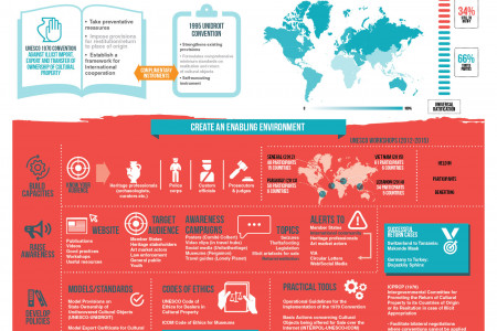 Save culture Stop trafficking Infographic