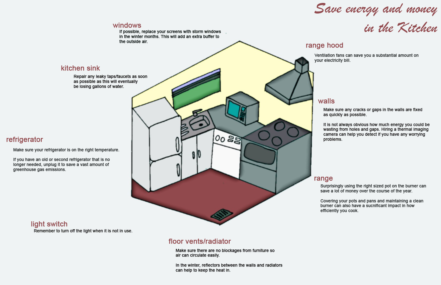 Save Energy and  Money in the Kitchen Infographic