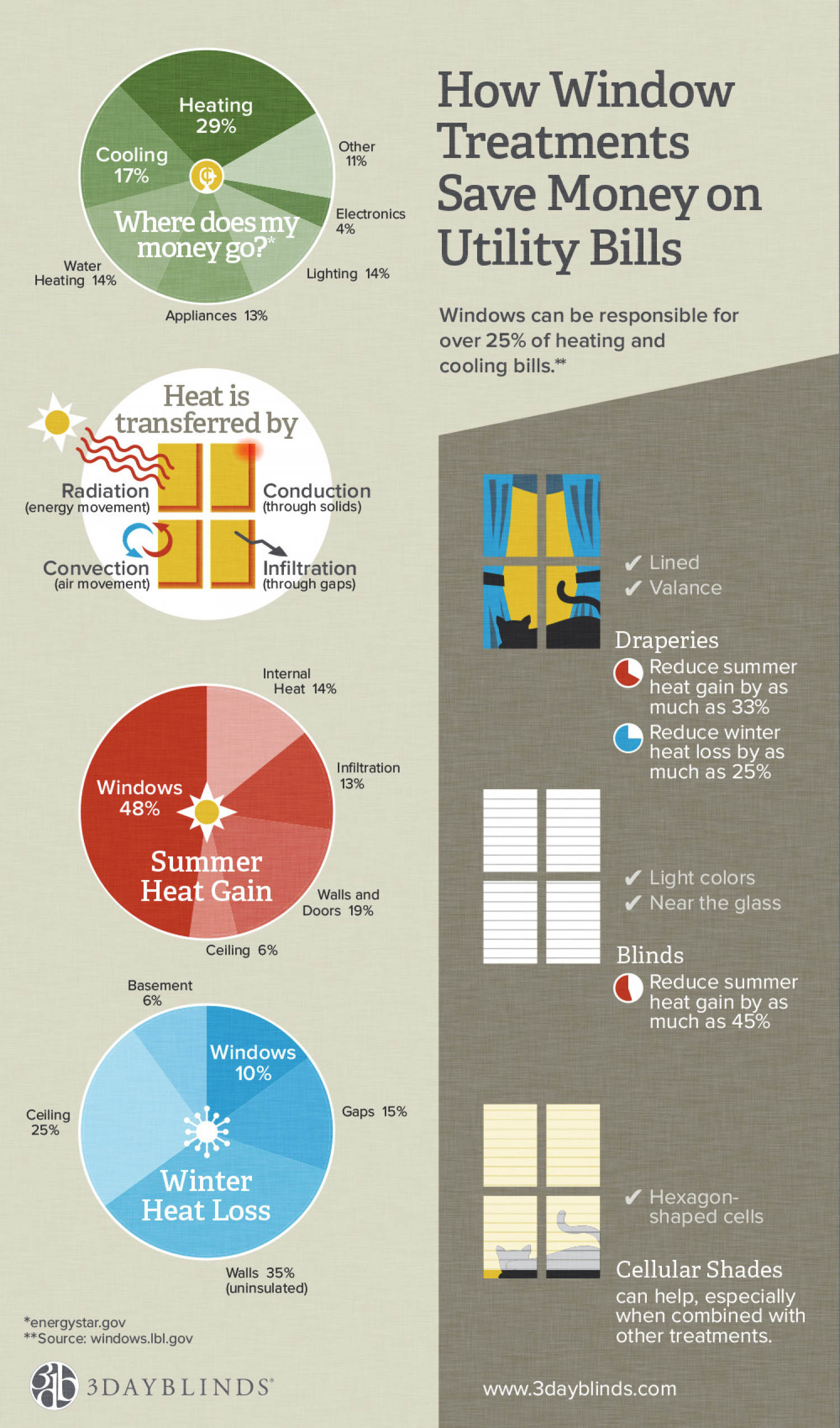 Save Money on Utilities with Window Treatments Infographic