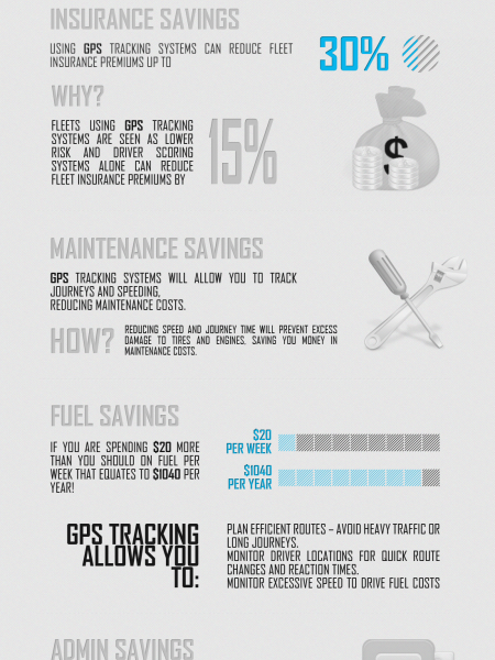 Save money on your Fleet with GPS tracking Infographic