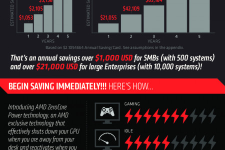 Save Money with AMD ZeroCore Power Technology Infographic