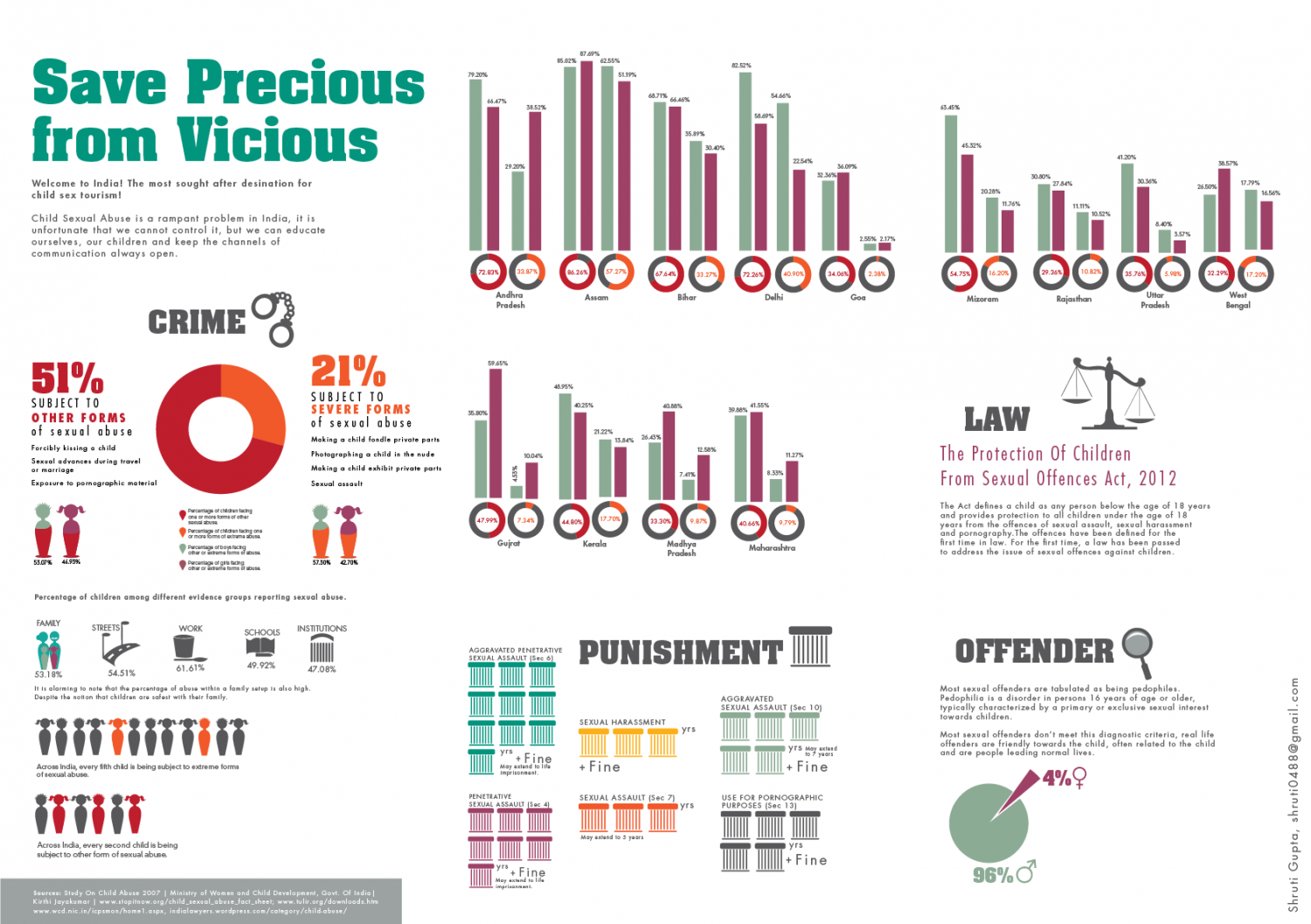 Save Precious From Vicious Infographic