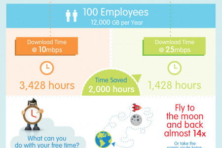 Save Time With Faster Internet  Infographic