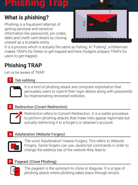 Save yourself from falling into the Phishing Trap Infographic