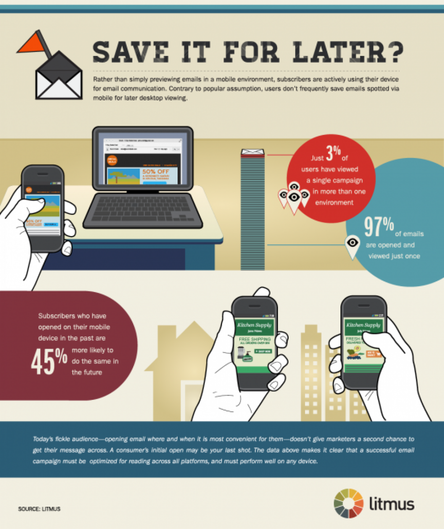 Saving Email for Later: Opens Across Devices  Infographic