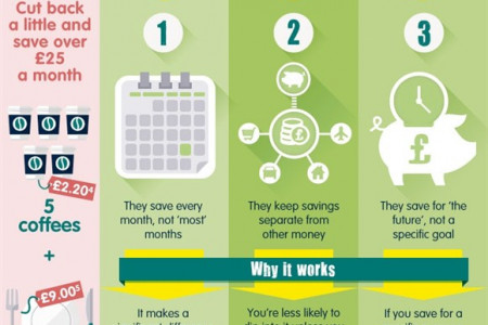 Saving money helps your happiness Infographic