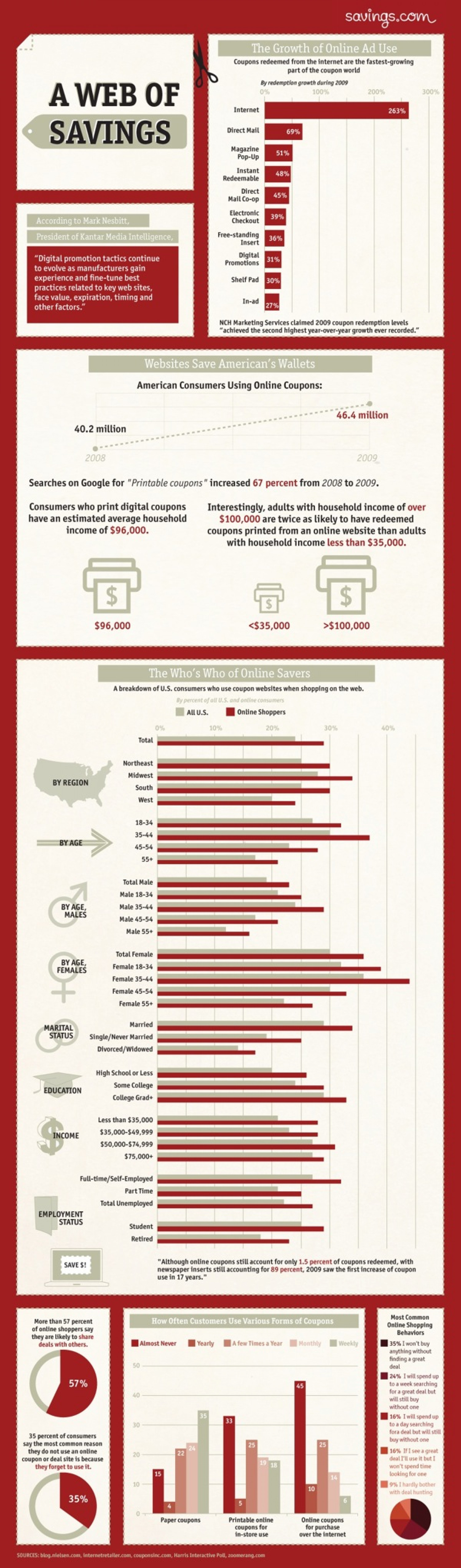 Saving Money with the Web Infographic