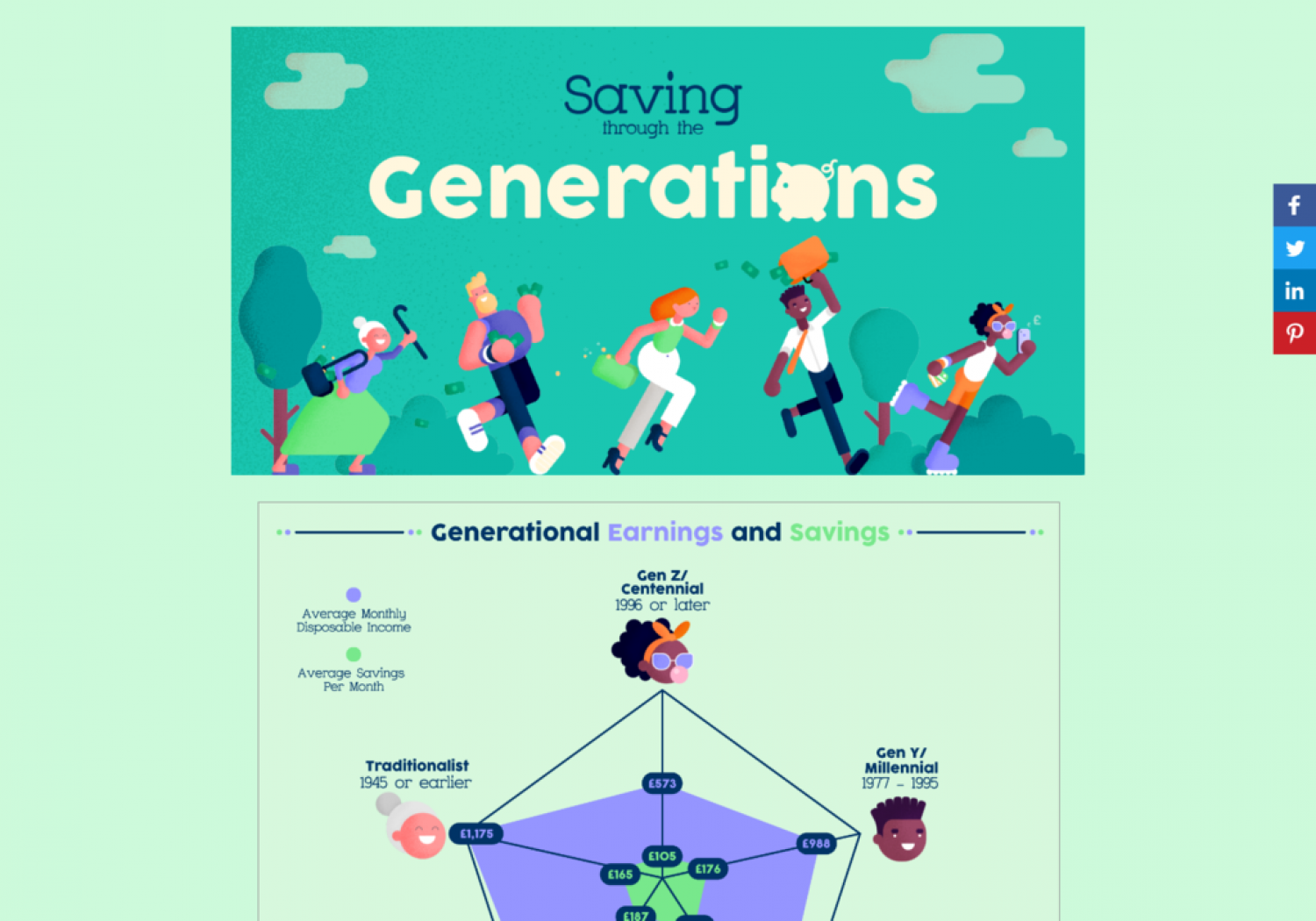 Saving Through the Generations Infographic