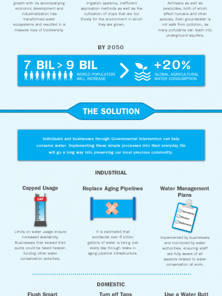 Saving Water: How Scarcity & Misuse is Threatening Our Planet Infographic