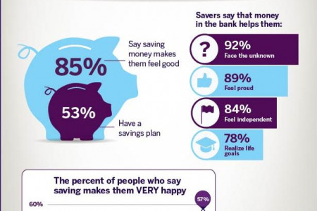 Savings Account Tips Infographic